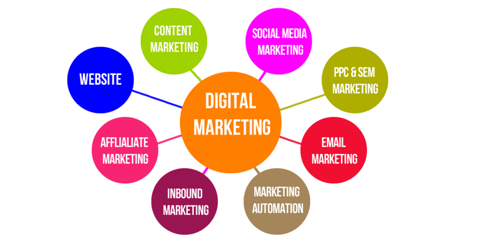 Digital Marketing Scope